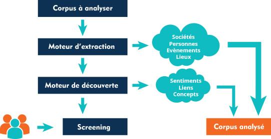 schema qwam text analytics